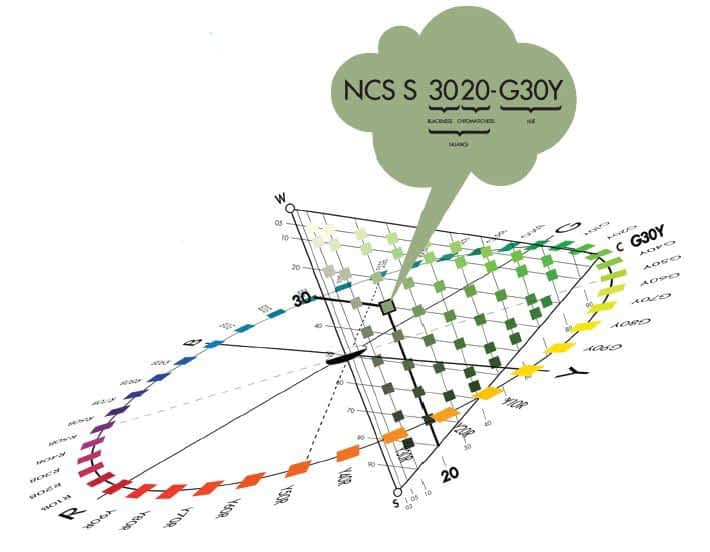 NCS – Natural Colour System. Communicate Your Colour Your Way: NCS – Natural Colour System.